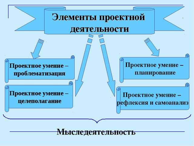 Элементы проектной деятельности Проектное умение – рефлексия и самоанализ Про...