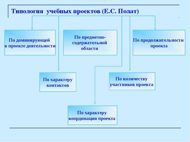 Типология учебных проектов (Е.С. Полат) По доминирующей в проекте деятельност...