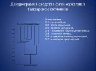 Дендрограмма сходства фаун жужелиц в Тапхарской котловине Обозначения. 001 -