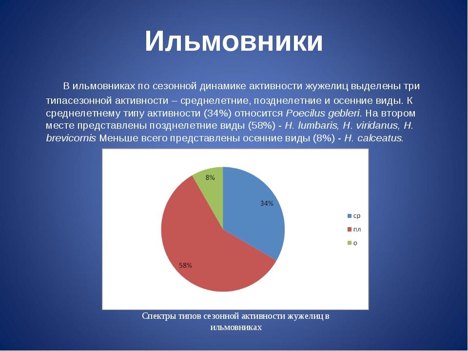 Ильмовники  В ильмовниках по сезонной динамике активности жужелиц выделены...