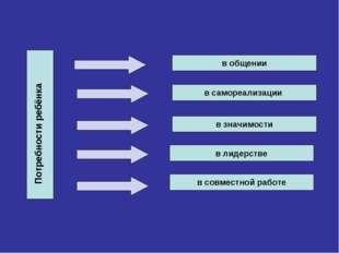 в общении в самореализации в значимости в лидерстве в совместной работе Потре