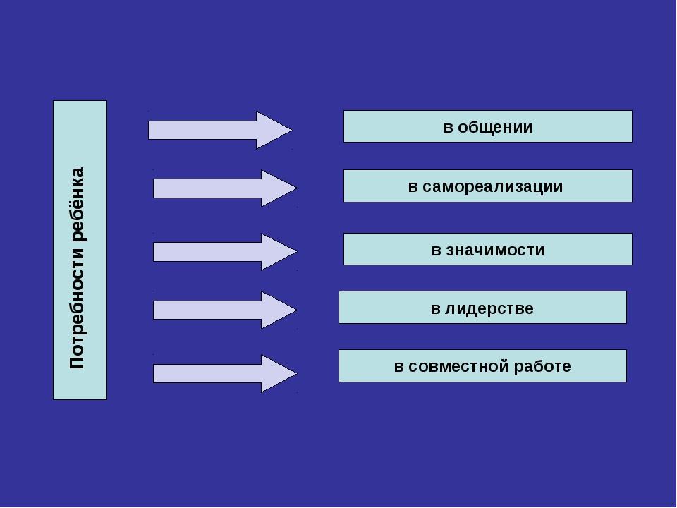 в общении в самореализации в значимости в лидерстве в совместной работе Потре...