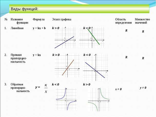 Виды функций: №Название функцииФормулаЭскиз графикаОбласть определенияМн...