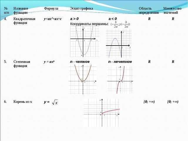 № п/пНазвание функцииФормулаЭскиз графикаОбласть определенияМножество...