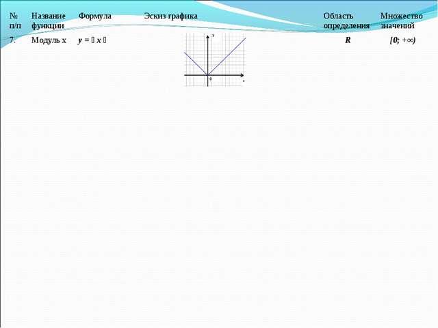 7.Модуль ху = ׀ х ׀ R[0; +∞) № п/пНазвание функцииФормулаЭскиз граф...