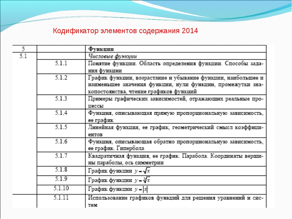 Кодификатор элементов содержания 2014