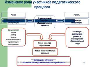 * * В традиционной системе образовательного процесса Организует деятельность