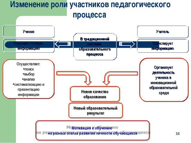* * В традиционной системе образовательного процесса Организует деятельность...