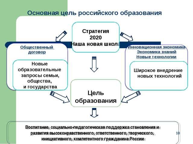 * Основная цель российского образования Новая Цель образования Новые образова...