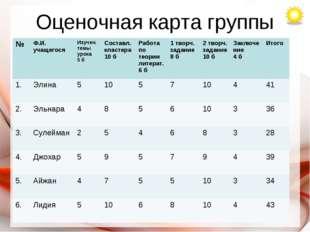 Оценочная карта группы №Ф.И. учащегосяИзучен. темы урока 5 бСоставл.класте