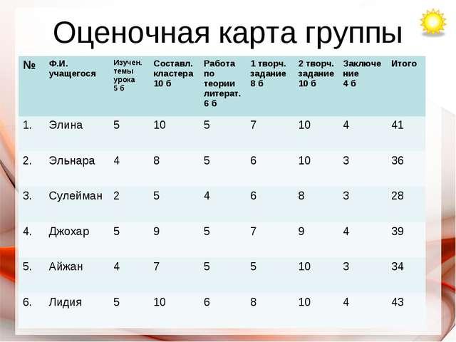 Оценочная карта группы №Ф.И. учащегосяИзучен. темы урока 5 бСоставл.класте...