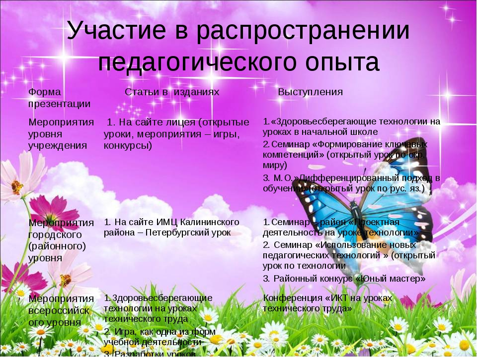 Участие в распространении педагогического опыта Форма презентации Статьи в и...