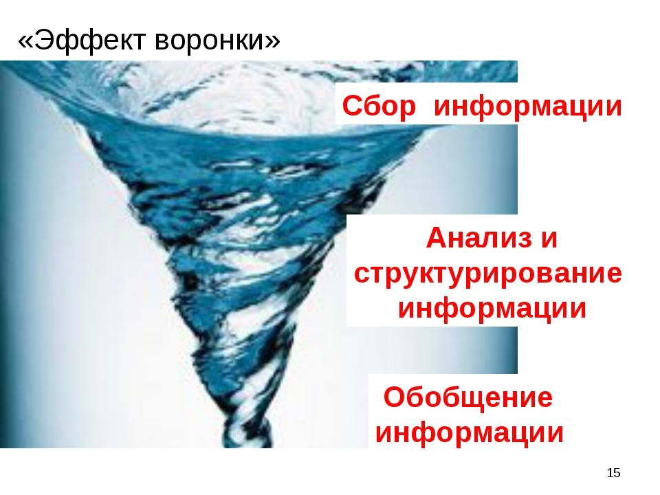 * «Эффект воронки» Сбор информации Анализ и структурирование информации Обобщ...