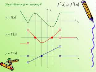 Нарисовать эскизы графиков y x x x
