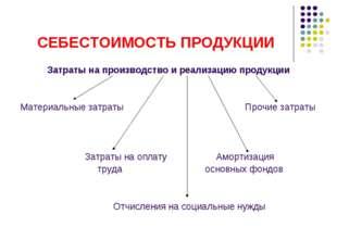 СЕБЕСТОИМОСТЬ ПРОДУКЦИИ Затраты на производство и реализацию продукции Матери