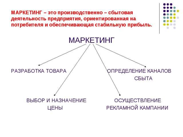 МАРКЕТИНГ – это производственно – сбытовая деятельность предприятия, ориентир...