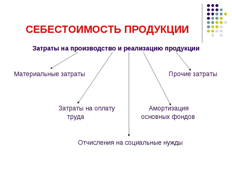 СЕБЕСТОИМОСТЬ ПРОДУКЦИИ Затраты на производство и реализацию продукции Матери...