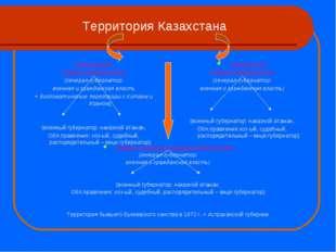 Территория Казахстана Западно-Сибирское генерал-губернаторство (генерал-губер