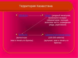 Территория Казахстана Области Уезды (уездный начальник, назначался генерал-гу