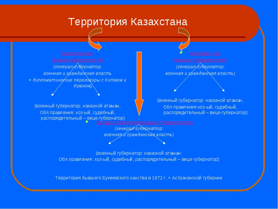 Территория Казахстана Западно-Сибирское генерал-губернаторство (генерал-губер...