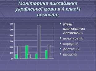 Моніторинг викладання української мови в 4 класі І семестр Рівні навчальних д