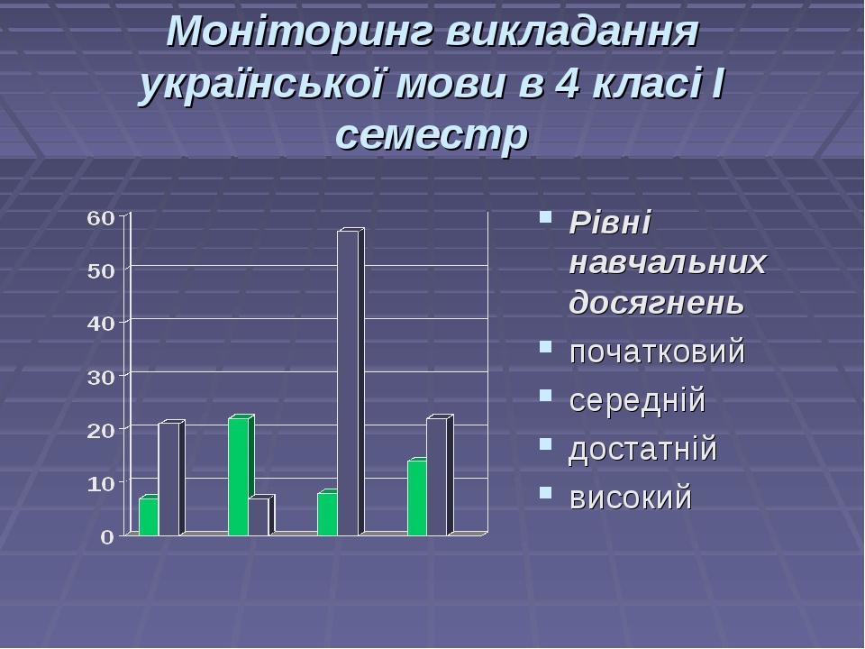 Моніторинг викладання української мови в 4 класі І семестр Рівні навчальних д...
