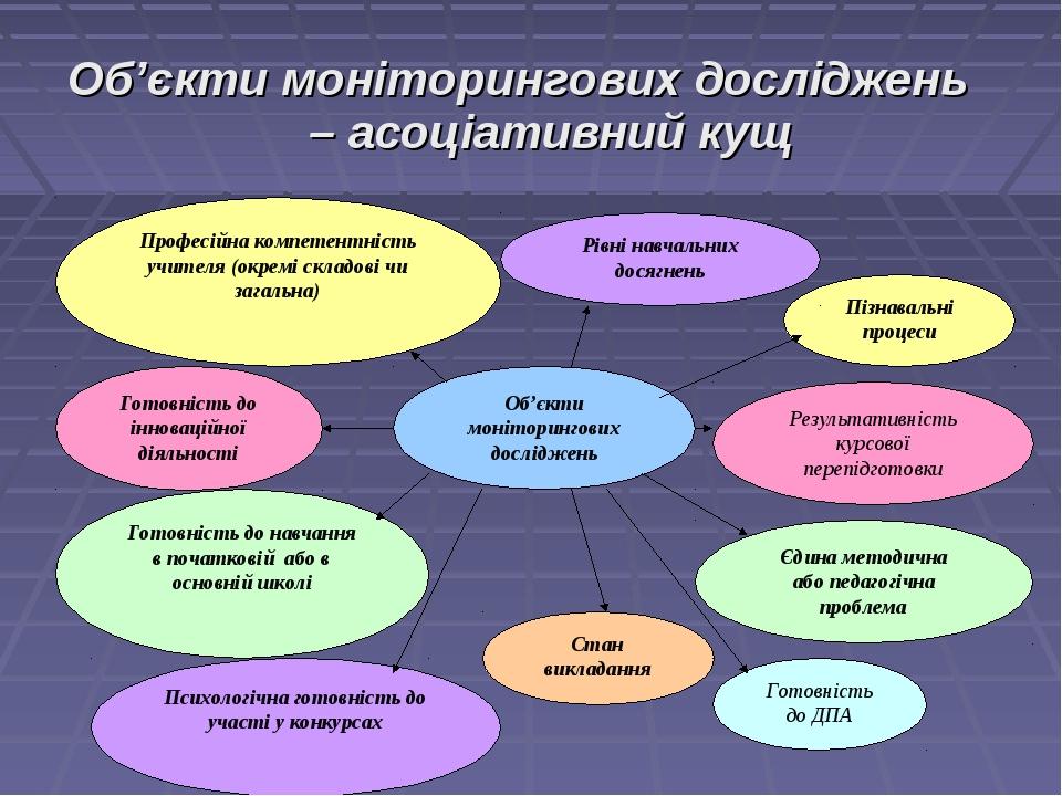Об'єкти моніторингових досліджень – асоціативний кущ