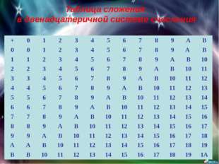 Таблица сложения в двенадцатеричной системе счисления +0123456789A