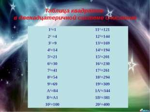 Таблица квадратов в двенадцатеричной системе счисления 12=1112 =121 22 =412