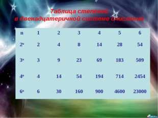 Таблица степеней в двенадцатеричной системе счисления n123456 2n248