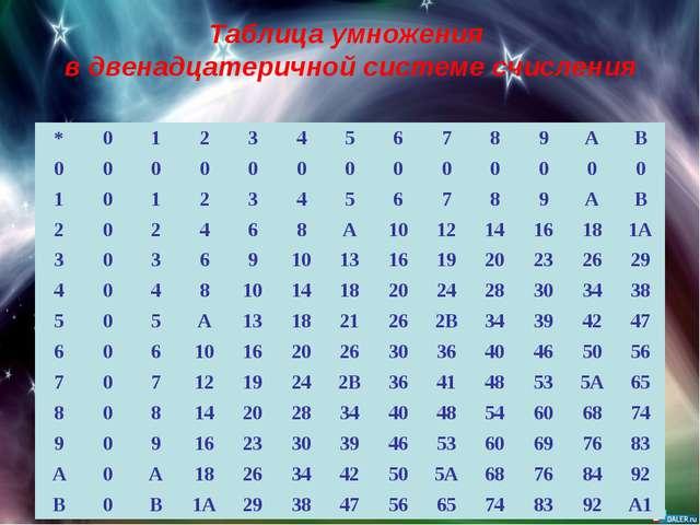 Таблица умножения в двенадцатеричной системе счисления *0123456789...