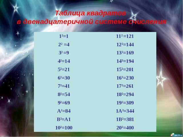 Таблица квадратов в двенадцатеричной системе счисления 12=1112 =121 22 =412...