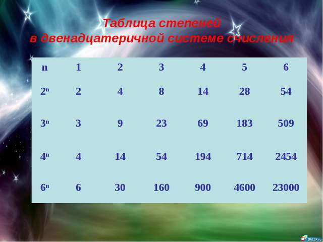 Таблица степеней в двенадцатеричной системе счисления n123456 2n248...