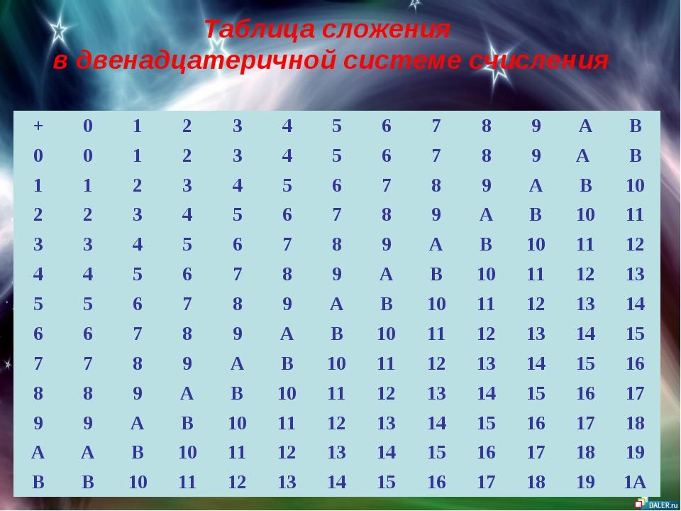 Таблица сложения в двенадцатеричной системе счисления +0123456789A...