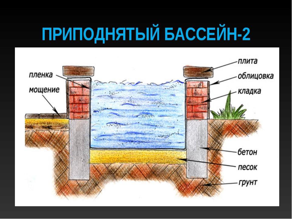 ПРИПОДНЯТЫЙ БАССЕЙН-2