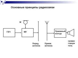 ГВЧ МУ М Перед. антенна Прием. антенна Приемный контур громкоговоритель Основ