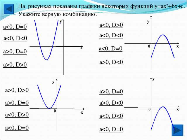 х у у х у 0 х 0 0 у х На рисунках показаны графики некоторых функций у=aх2+bx...