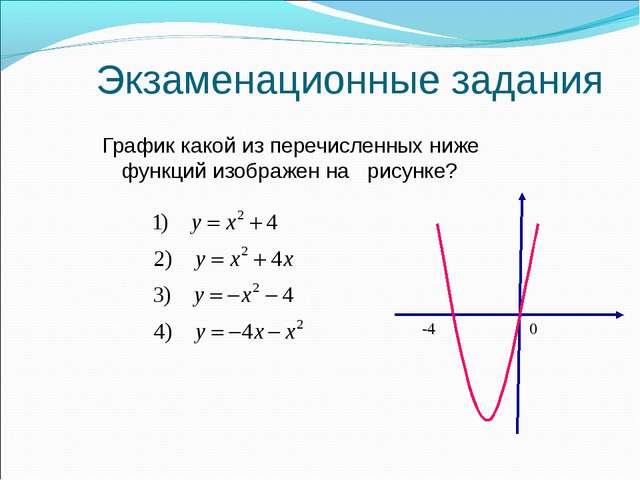 Экзаменационные задания График какой из перечисленных ниже функций изображен...