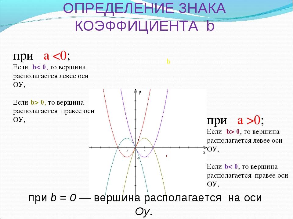 ОПРЕДЕЛЕНИЕ ЗНАКА КОЭФФИЦИЕНТА b при a  0, то вершина располагается правее ос...