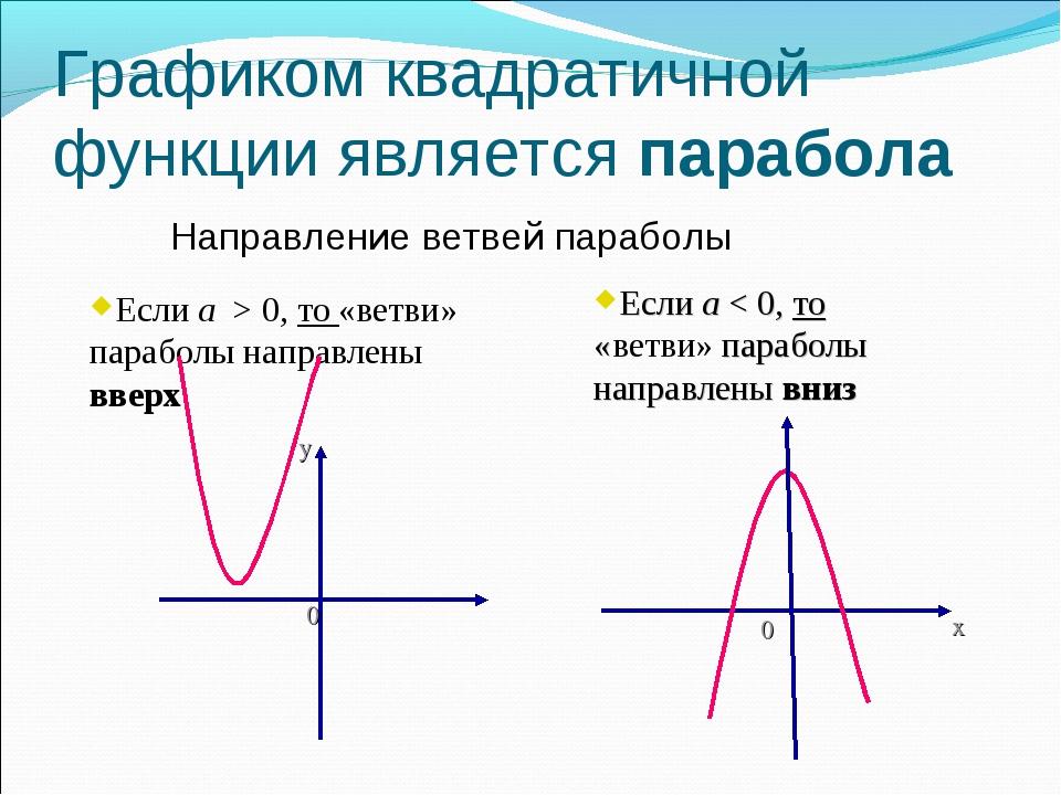 Графиком квадратичной функции является парабола Направление ветвей параболы Е...