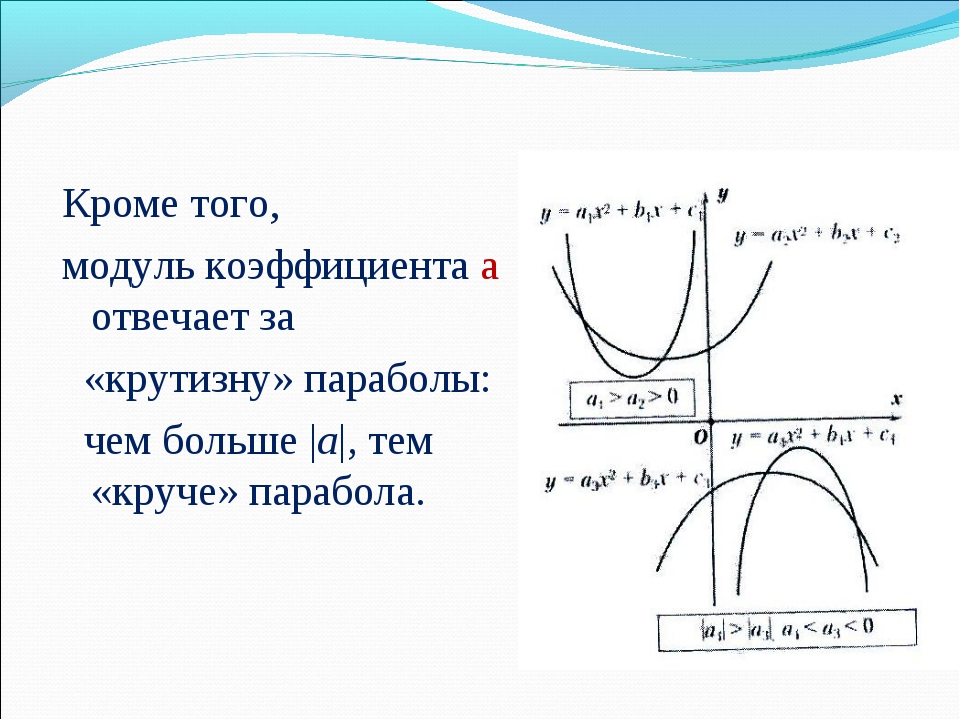 Кроме того, модуль коэффициента а отвечает за «крутизну» параболы: чем больш...