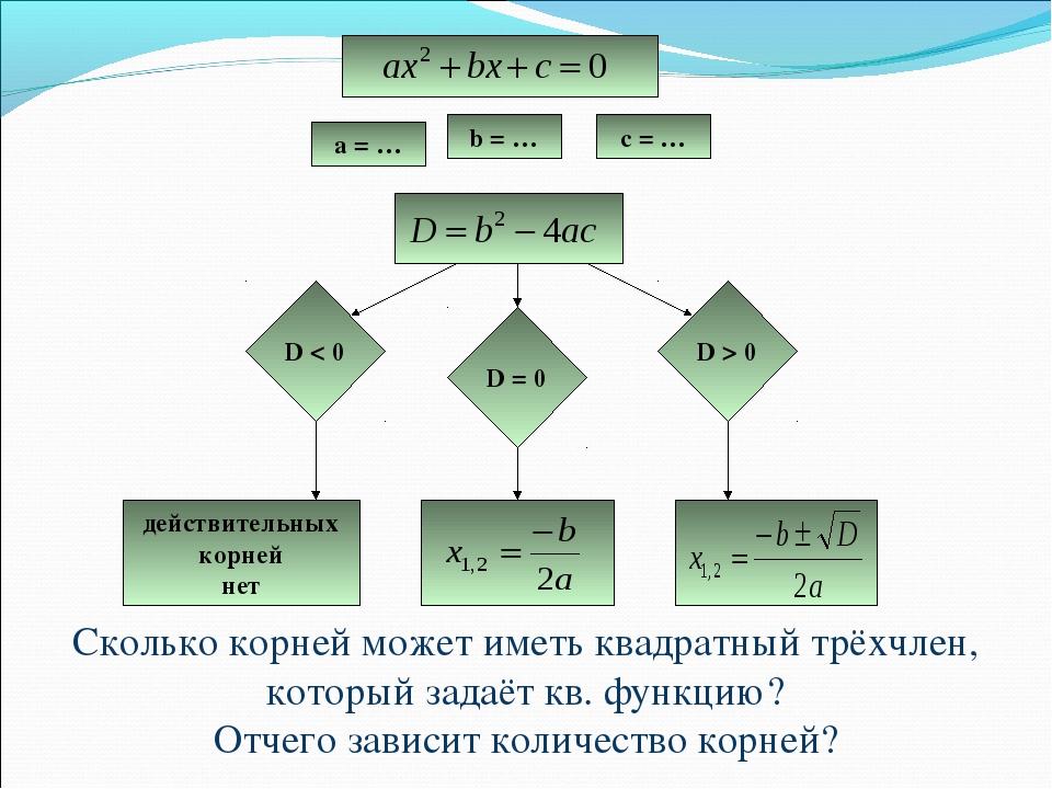 a = … b = … c = … D < 0 D = 0 D > 0 действительных корней нет Сколько корней...