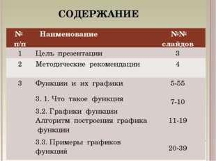 СОДЕРЖАНИЕ № п/п Наименование  №№ слайдов 1Цель презентации3 2Методическ