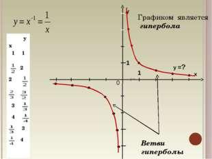 у х 0 1 1 у =? Графиком является гипербола Ветви гиперболы х y 1 1 2 2