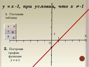 X Y O 1 1 y = x -1, при условии, что х  -1 0 -1 1. Составим таблицу 2. Постр