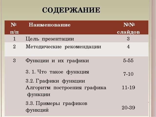 СОДЕРЖАНИЕ № п/п Наименование  №№ слайдов 1Цель презентации3 2Методическ...