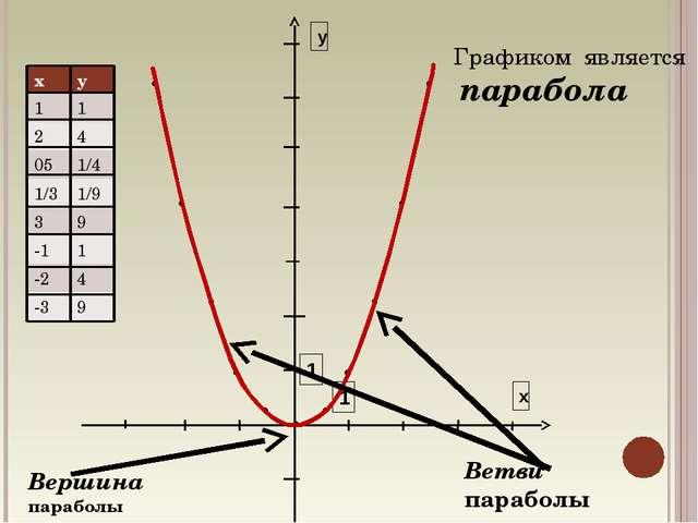 у х 1 1 Графиком является парабола Ветви параболы Вершина параболы ху 11 2...
