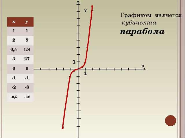 у х 1 1 Графиком является кубическая парабола ху 11 28 0,51/8 327 00 -1...