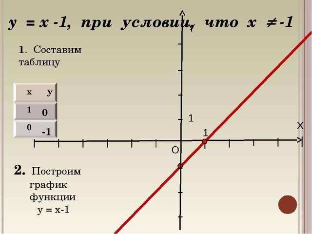 X Y O 1 1 y = x -1, при условии, что х  -1 0 -1 1. Составим таблицу 2. Постр...