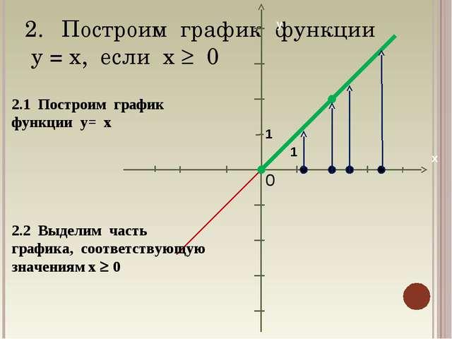 Построим график функции у = х, если х  0 1 1 2.1 Построим график функции у=...